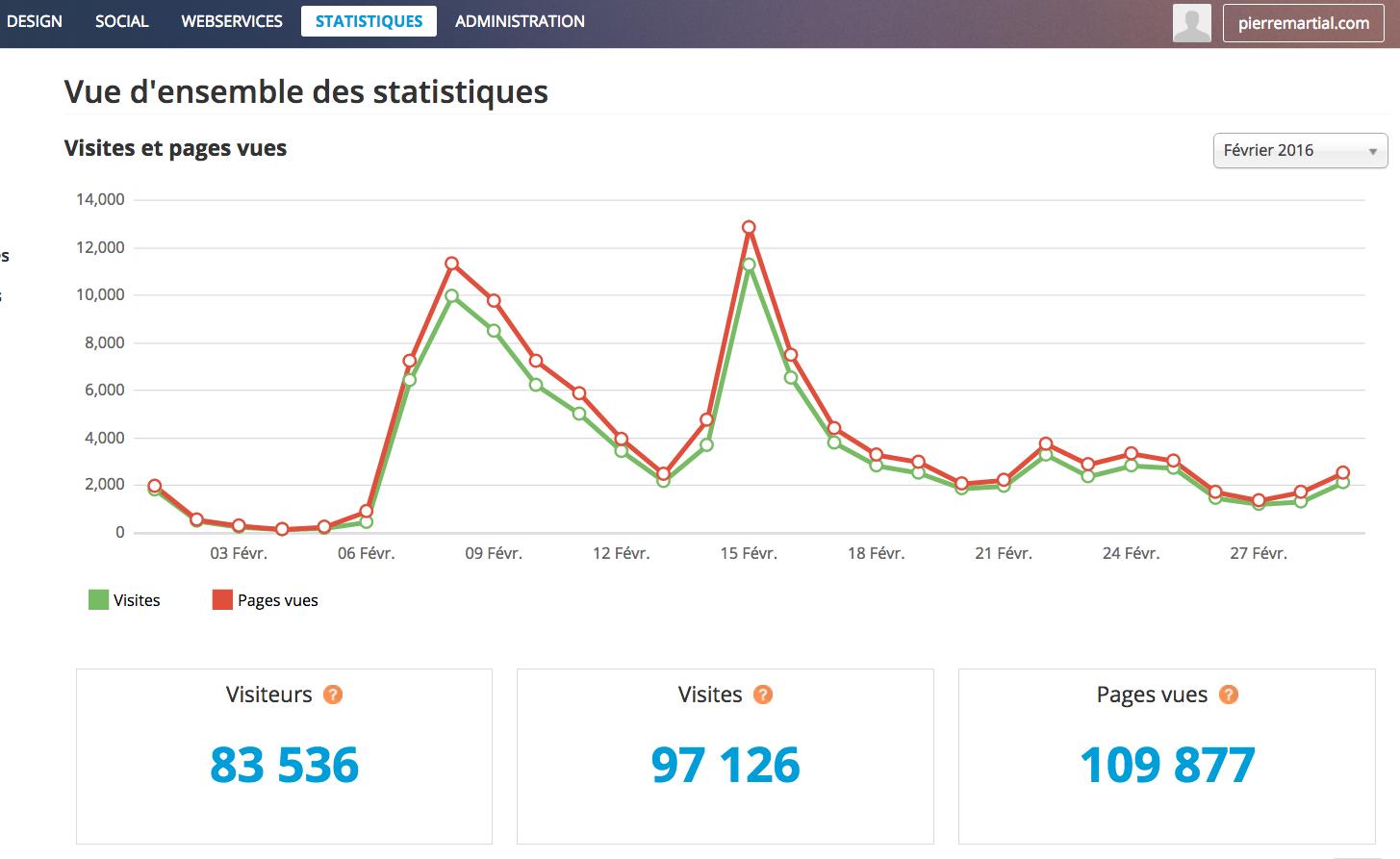 Le nouveau blog de Pierre MARTIAL: Plus de 80.000 lecteurs et lectrices en un mois
